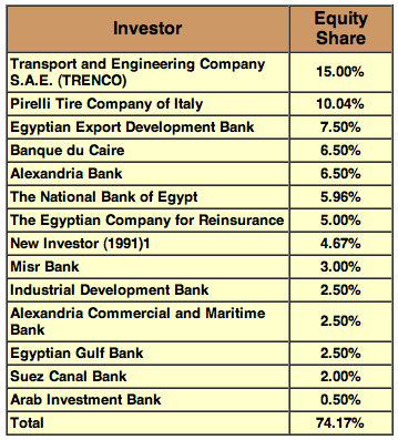 Chart showing TRENCO ownership shares