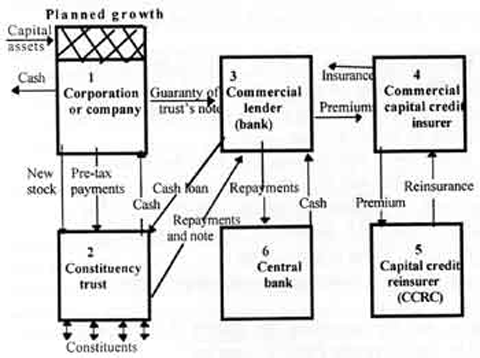How to open capital ownership to anyone diagram