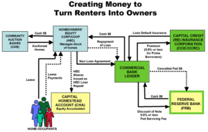 Creating Money to Turn Renters into Owners