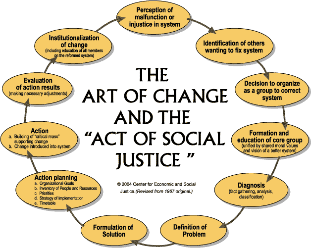 "Diagram of ""The Art of Change and the Act of Social Justice."""